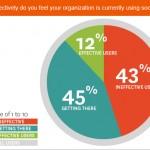 Using Social Media for Business | Part 1