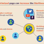 Optimize Website for SEO?  Detailed Infographic